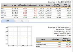 หุ้นไทยเปิดตลาดเช้าวันนี้ลดลง6.27จุด