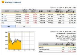ปิดตลาดหุ้นภาคเช้า ปรับตัวลดลง 9.60 จุด