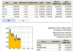 ปิดตลาดหุ้นภาคเช้า ปรับตัวลดลง 6.29 จุด