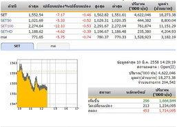 เปิดตลาดหุ้นภาคบ่าย ปรับลดลง 7.17 จุด