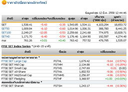 ปิดตลาดหุ้นภาคเช้า ปรับตัวลดลง 5.43 จุด