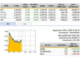 ปิดตลาดหุ้นภาคเช้า ปรับตัวเพิ่มขึ้น 4.35 จุด