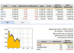 ปิดตลาดหุ้นภาคเช้า ปรับตัวลดลง 1.56 จุด