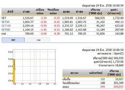 หุ้นไทยเปิดตลาดเช้าวันนี้ลดลง 3.34 จุด
