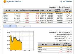 เปิดตลาดหุ้นภาคบ่ายปรับลดลง8.88จุด