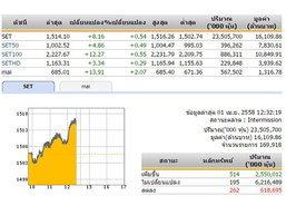 ปิดตลาดหุ้นภาคเช้า ปรับตัวเพิ่ม 8.16 จุด