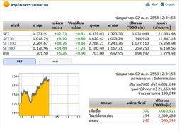 ปิดตลาดหุ้นภาคเช้าปรับตัวเพิ่มขึ้น12.33จุด