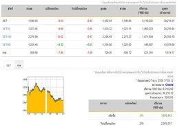 ปิดตลาดหุ้นวันนี้ปรับตัวลดลง 6.63 จุด