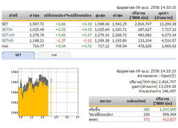 เปิดตลาดหุ้นภาคบ่ายปรับเพิ่มขึ้น 2.86 จุด
