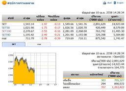 เปิดตลาดหุ้นภาคบ่าย ปรับตัวลดลง 1.97 จุด