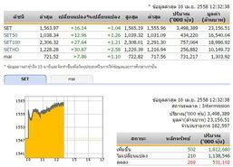 ปิดตลาดหุ้นภาคเช้าปรับตัวเพิ่ม 16.14 จุด