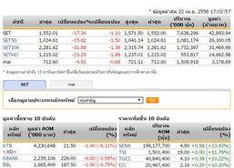 ปิดตลาดหุ้นวันนี้ปรับตัวลดลง 17.34 จุด