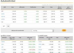 หุ้นไทยเปิดตลาดปรับตัวเพิ่มขึ้น 7.54 จุด