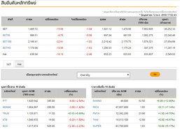 ปิดตลาดหุ้นวันนี้ปรับตัวลดลง15.58จุด