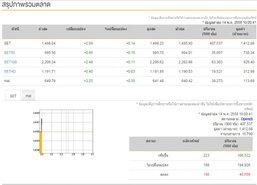 หุ้นไทยเปิดตลาดเช้าวันนี้เพิ่มขึ้น 2.09 จุด