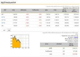 เปิดตลาดหุ้นภาคบ่ายปรับลดลง 9.60 จุด