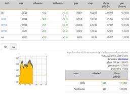 ปิดตลาดหุ้นภาคเช้าปรับตัวเพิ่มขึ้น5.12จุด