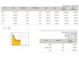 ปิดตลาดหุ้นภาคเช้า ปรับตัวลดลง 7.34 จุด