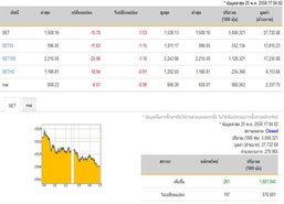 ปิดตลาดหุ้นวันนี้ ปรับตัวลดลง 15.70 จุด