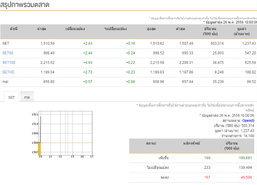 หุ้นไทยเปิดตลาดเช้าวันนี้เพิ่มขึ้น 2.43 จุด