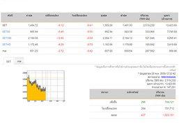 ปิดตลาดหุ้นภาคเช้า ปรับตัวลดลง 6.12 จุด