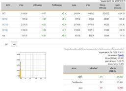 หุ้นไทยเปิดตลาดปรับตัวเพิ่มขึ้น 3.57 จุด