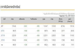 หุ้นไทยเปิดตลาดเช้าเพิ่ม 10.41 จุด
