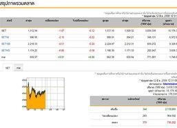 ปิดตลาดหุ้นภาคเช้าลดลง 1.87 จุด