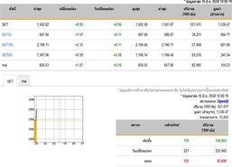 หุ้นไทยเปิดตลาดปรับตัวเพิ่มขึ้น0.93จุด