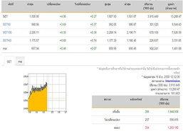 ปิดตลาดหุ้นภาคเช้าปรับตัวเพิ่มขึ้น 4.06 จุด