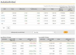 ปิดตลาดหุ้นบวก1.39จุดมาปิดที่1,503.28จุด