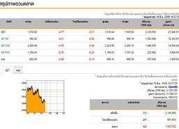 เปิดตลาดหุ้นภาคบ่ายลด 4.77 จุด
