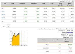 ปิดตลาดหุ้นภาคเช้าเพิ่มขึ้น 8.99 จุด