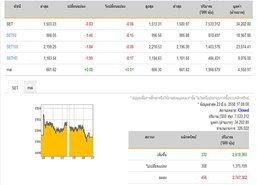 ปิดตลาดหุ้นวันนี้ปรับลดลง 0.83 จุด