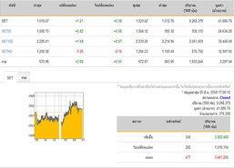 ปิดตลาดหุ้นปรับเพิ่มขึ้น 1.21 จุด