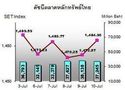 กสิกรไทยชี้หุ้นต้องจับตาพิจารณาหนี้กรีซ