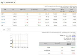 หุ้นไทยเปิดตลาดเช้าบวก 0.10 จุด