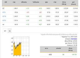 ปิดตลาดหุ้นภาคเช้าปรับตัวเพิ่มขึ้น1.51จุด