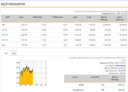 ปิดตลาดหุ้นภาคเช้าบวก 1.68 จุด