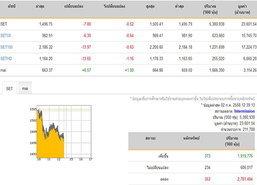 ปิดตลาดหุ้นภาคเช้าลดลง 7.80 จุด
