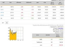ปิดตลาดหุ้นภาคเช้าปรับลดลง 2.48 จุด