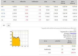 ปิดตลาดหุ้นภาคเช้าลบ 17.43 จุด