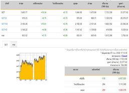 ปิดตลาดหุ้นปรับเพิ่มขึ้น 10.54 จุด