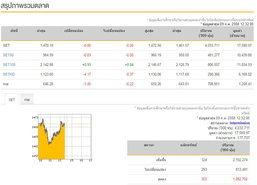 ปิดตลาดหุ้นภาคเช้าลบ 0.06 จุด
