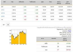ปิดตลาดหุ้นปรับตัวเพิ่มขึ้น 2.32 จุด