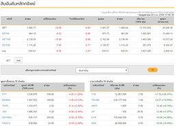 ปิดตลาดหุ้นลบ12.60จุดปิดที่1,466.71จุด