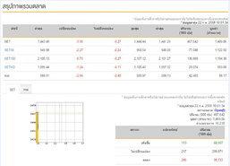 หุ้นไทย เปิดตลาดเช้าลบ 3.95 จุด