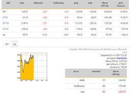 ปิดตลาดหุ้นภาคเช้าลบ 2.07 จุด