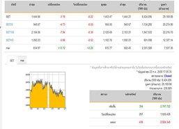 ปิดตลาดหุ้นปรับตัวลดลง 3.18 จุด