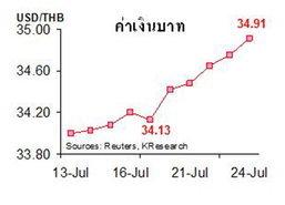 กสิกรไทยคาดค่าเงินบาท34.85-35.15 บาทต่อดอลลาร์
